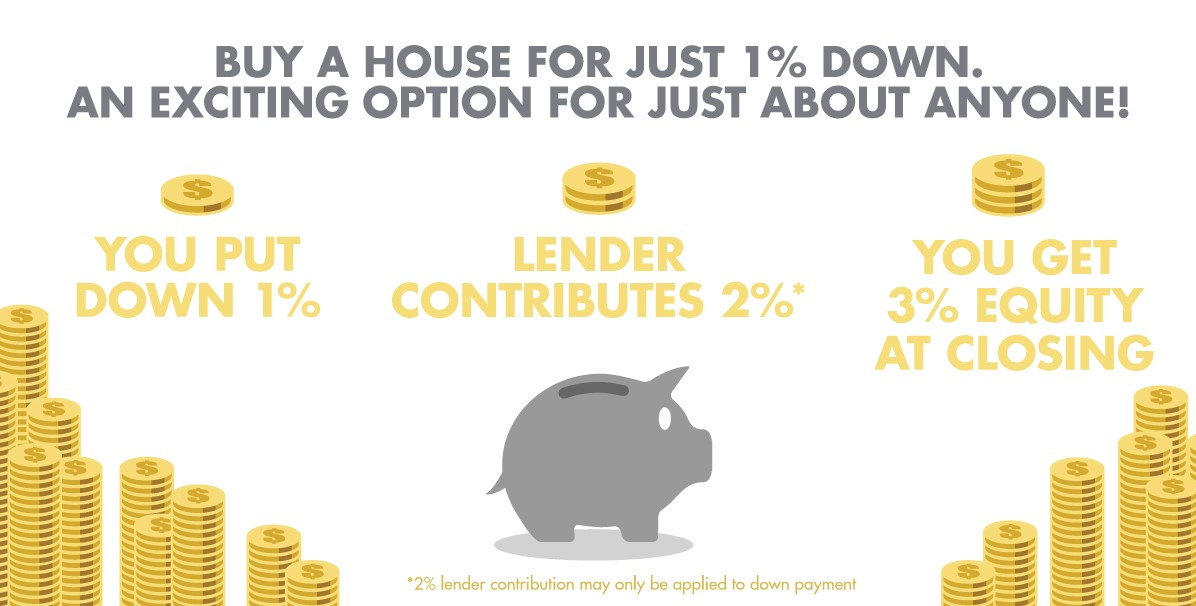 IS THE 1% DOWN MORTGAGE RIGHT FOR YOU?